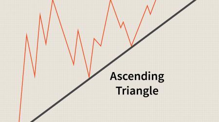 راهنمای تجارت الگوی مثلث در Binomo